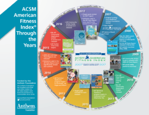 Resources & Infographics - American Fitness Index