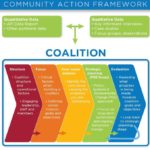 Community Action Framework
